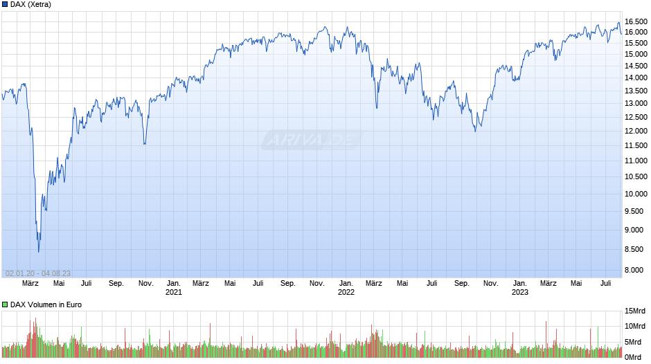 Börsenverlauf DAX seit Pandemie
