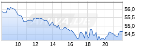 Bayer Realtime-Chart