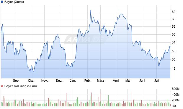 Bayer Aktie Chart