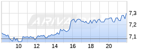Commerzbank Realtime-Chart