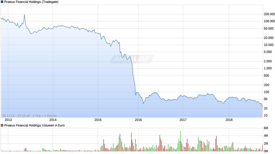 Chart Piraeus bank Griechenland