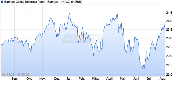 Performance des BARING GLOBAL SELECT USD Fonds (WKN 626659, ISIN IE0030016244)