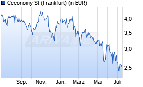 Metro Aktienkurs -1 Jahr