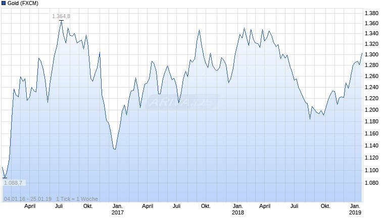 Experten erwarten steigenden Silberpreis 25383963