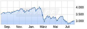 ATX (Austrian Traded Index) Chart