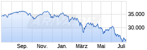 MDAX (Performance) Chart