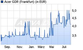 Acer Aktienkurs -1 Jahr