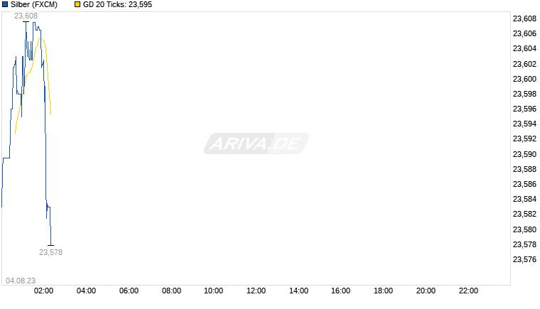 Experten erwarten steigenden Silberpreis 25383843