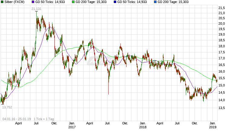Experten erwarten steigenden Silberpreis 25383196