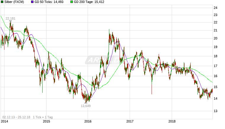 Experten erwarten steigenden Silberpreis 25281350