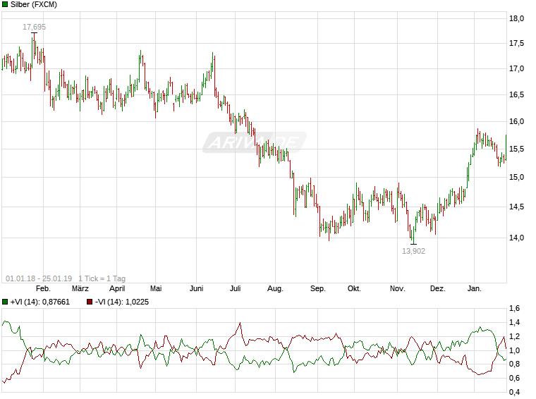Experten erwarten steigenden Silberpreis 25383224
