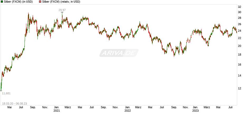 Experten erwarten steigenden Silberpreis 27619529