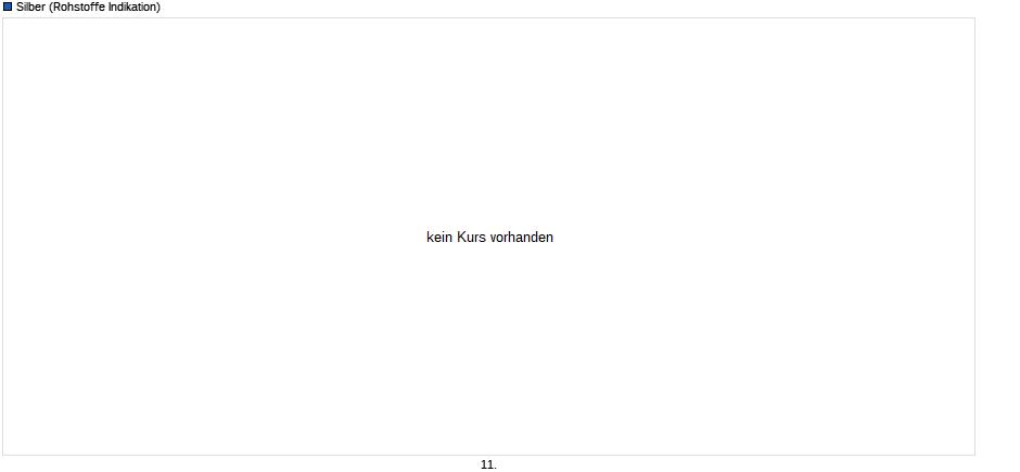 Experten erwarten steigenden Silberpreis 27586537