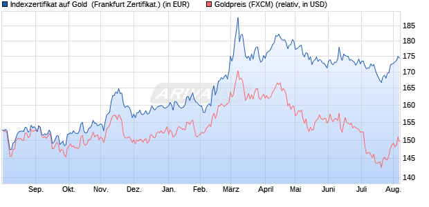 Indexzertifikat auf Gold [Commerzbank AG] (WKN: 635197) Chart