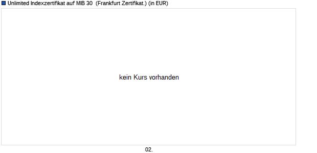 Unlimited Indexzertifikat auf MIB 30 [Commerzbank AG] (WKN: 703683) Chart
