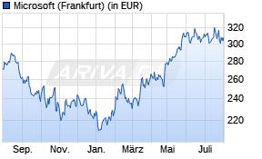 Microsoft Aktienkurs -1 Jahr