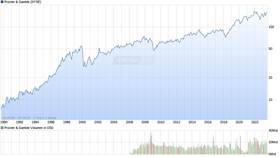Procter & Gamble Chart