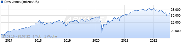 Chart Dow Jones Industrial Average