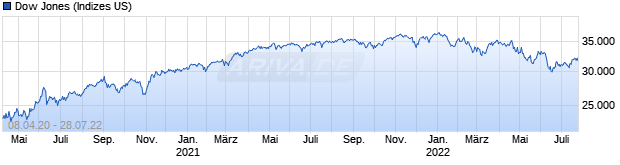 Chart Dow Jones Industrial Average Excess Return