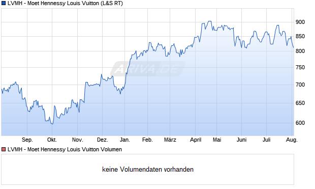 chart.png?z=a445~b16~o285~wfree~Uyear~W1~z620