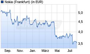 Nokia Aktienkurs -1 Jahr