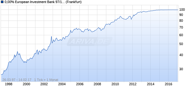 0,00% European Investment Bank 97/17 auf Festzins (WKN 189475, ISIN DE0001894756) Chart