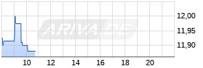 Repsol Realtime-Chart