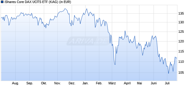 Performance des iShares Core DAX UCITS ETF (WKN 593393, ISIN DE0005933931)
