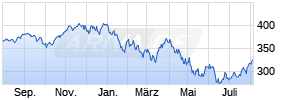 INVESCO NASDAQ-100 Notional Index (Net Total Return) ETF Chart