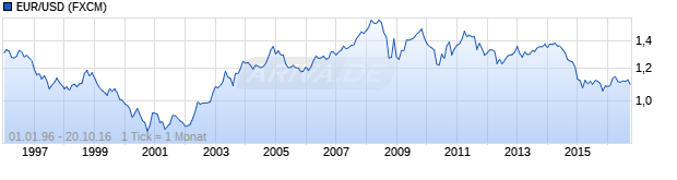 Chart EUR/USD (Euro / US Dollar)
