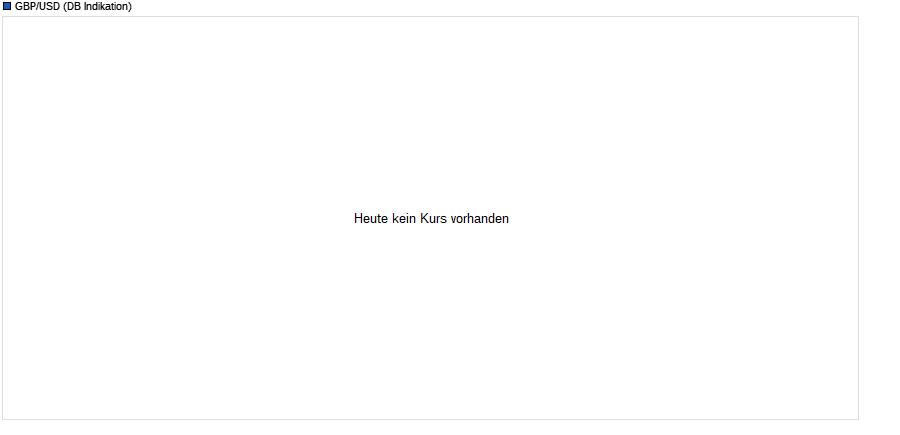 GBP/USD (Britische Pfund / US-Dollar) Chart