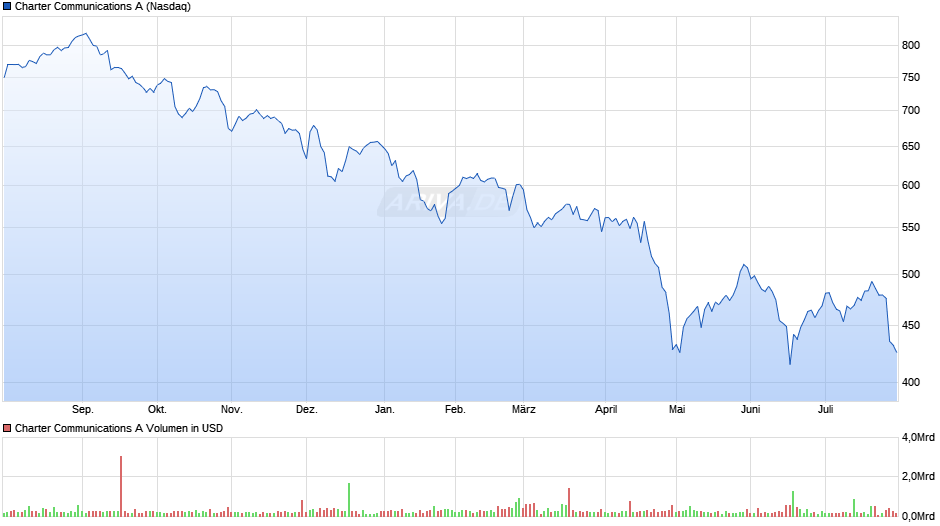 Charter Communications A Chart