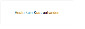 Gazprom ADR Realtime-Chart