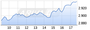 TecDAX (Performance) Chart