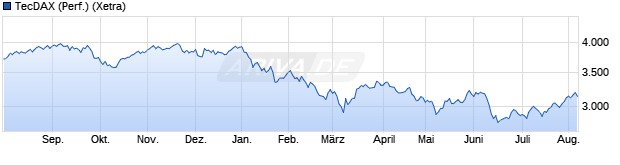 Chart TecDAX (Performance)