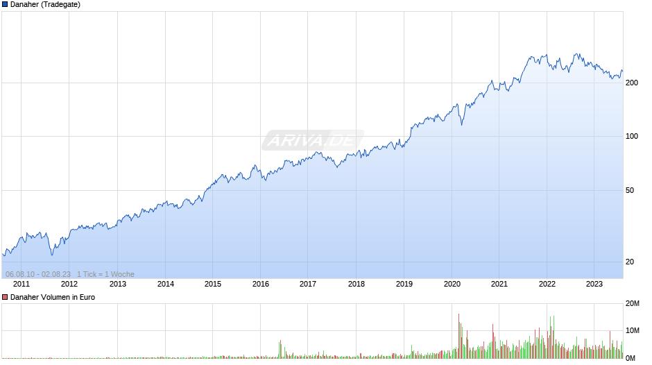 Danaher Chart