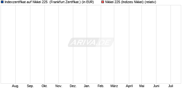 Indexzertifikat auf Nikkei 225 [Commerzbank AG] (WKN: DR1CD5) Chart