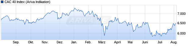 Chart CAC 40 ER - Paris Stock Exchange Price Index