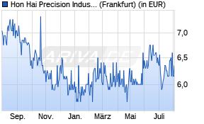 Foxconn Aktienkurs -1 Jahr