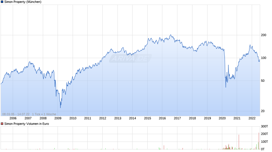 Simon Property Chart