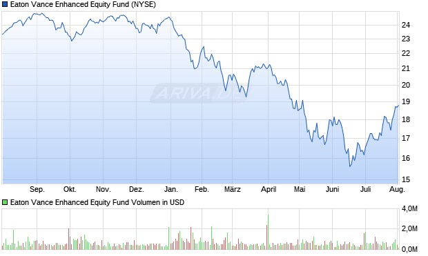 Eaton Vance Enhanced Equity In Aktie Chart