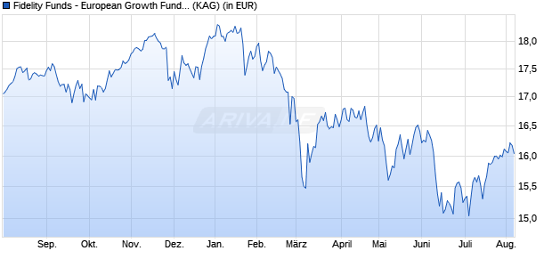 Performance des Fidelity Funds - European Growth Fund A-Euro (WKN 973270, ISIN LU0048578792)