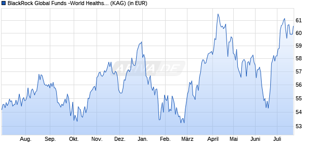 Performance des BlackRock Global Funds -World Healthscience A2 USD Fonds (WKN 630928, ISIN LU0122379950)