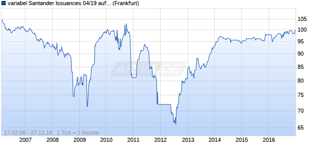 variabel Santander Issuances 04/19 auf EURIBOR 3M (WKN A0DCW8, ISIN XS0201169439) Chart