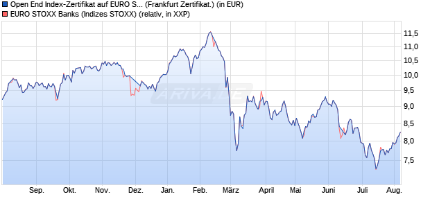 Open End Index-Zertifikat auf EURO STOXX Banks [U. (WKN: UB8X02) Chart