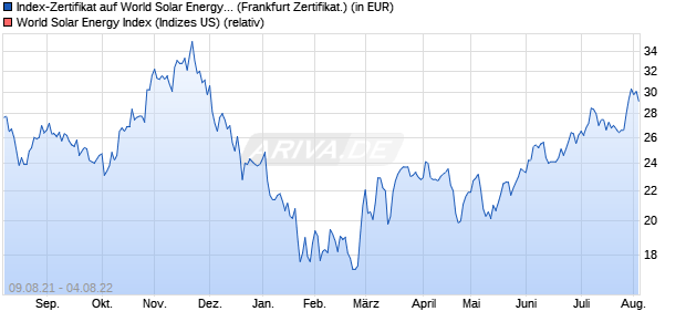 Index-Zertifikat auf World Solar Energy Index  [Societe . (WKN: SG0SUN) Chart