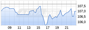 Duke Energy Realtime-Chart