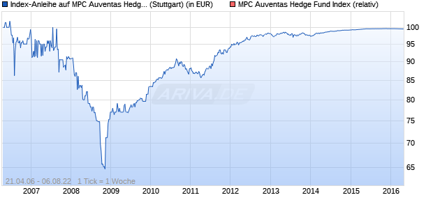 Index-Anleihe auf MPC Auventas Hedge Fund [Rabob. (WKN: A0HXRL) Chart