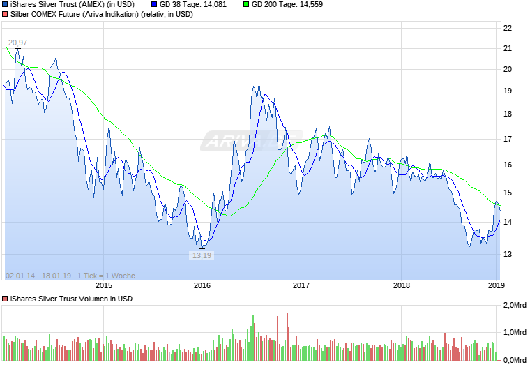 Experten erwarten steigenden Silberpreis 25357475