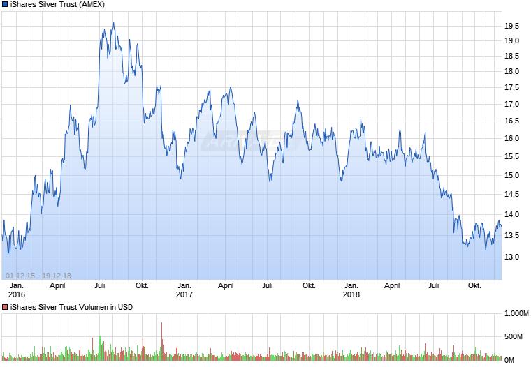 Experten erwarten steigenden Silberpreis 25264241